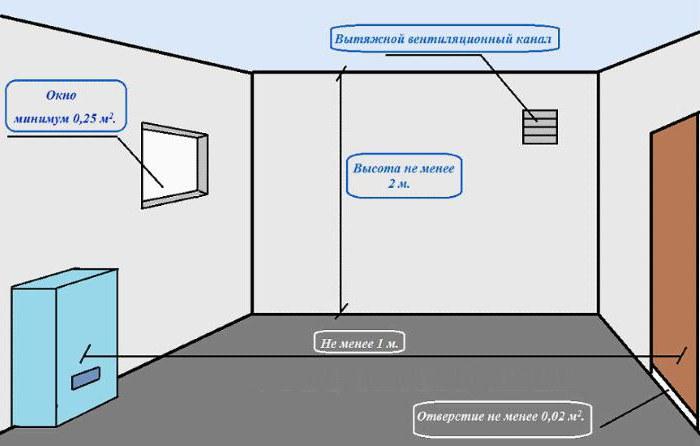 l ftung im heizraum in einem privathaus arten und. Black Bedroom Furniture Sets. Home Design Ideas