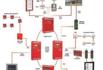 système d'alerte en cas d'incendie. Qu'est-ce qu'une alarme vocale du système?