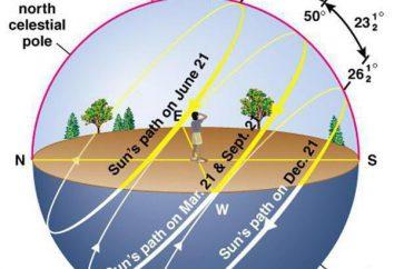 O eixo da Terra – este é um fator importante no clima do nosso planeta