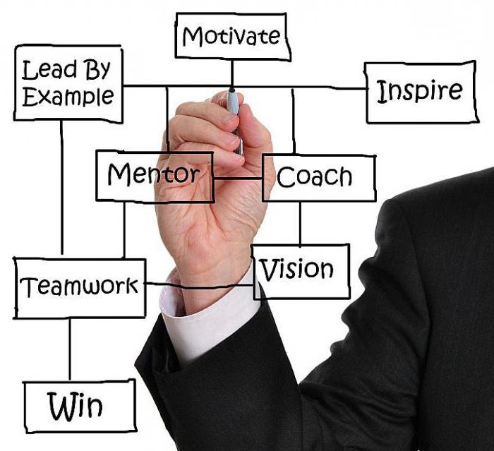 Individueller Entwicklungsplan: ein Beispiel, Action und Zweck
