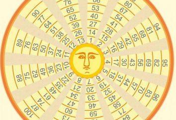 """""""Círculo do Rei Salomão"""" – a adivinhação mais antigo usando sementes"""