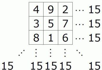 En quoi cela consiste et comment il fonctionne carré magique