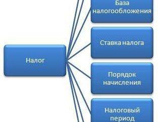 Przedmiotem opodatkowania podatkiem dochodowym od osób fizycznych: koncepcja, konstrukcja