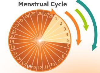 Miesiączka są prowadzone przez 15 dni – co robić? Co zrobić, jeśli nie zatrzymać się ich okresy