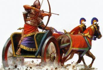 ¿Cuál es el carro: el origen, que se utiliza en los países antiguos