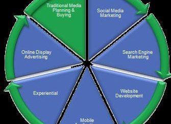 Media planning – è … pianificazione media nella pubblicità. Pianificazione media: esempi