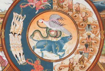 Koło samsary – prawa cyklu życia