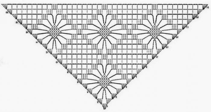 Einfache Schaltungen Häkeln Winkel mit Schale