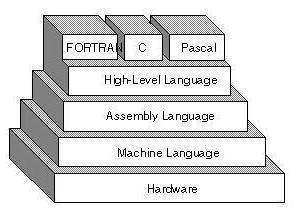 Assembler – Polecenia niskiego poziomu dla początkujących programistów