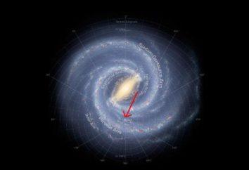 Obwód układu słonecznego. Wymiary układu słonecznego