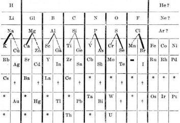 La tabla periódica de Mendeleiev y la ley periódica