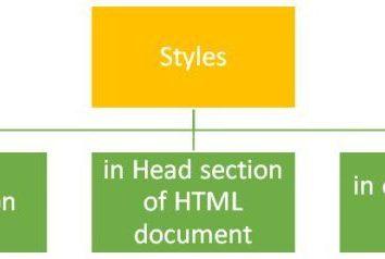 CSS-selector, e seu papel na formatação HTML-documento
