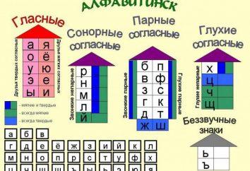 Análisis del sonido de las palabras en ruso: esquema