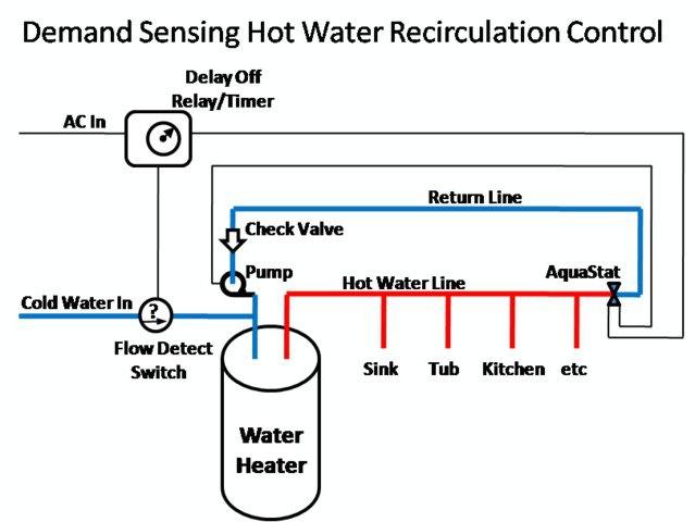 Installation der Umwälzpumpe zu einem offenen Heizsystems: Diagramm ...