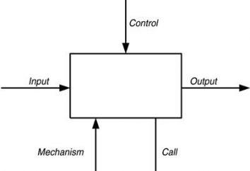 IDEF0 diagramma: esempi e regole di costruzione