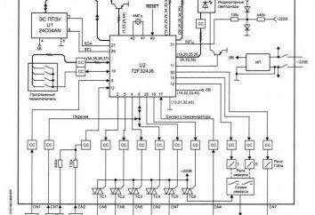 Co jest kontrolerem? sterownik systemu