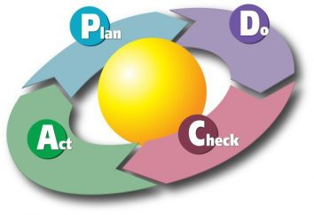 PDCA-Zyklus – eine Philosophie der kontinuierlichen Verbesserung des Geschäfts