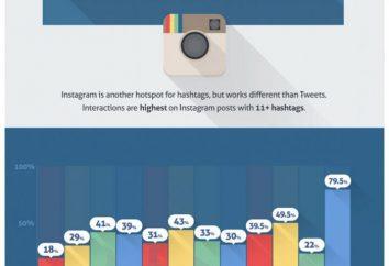 """Jak widać statystyki w """"Instagram"""": popularne sposoby"""