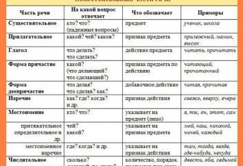 """Das Wort """"mehr"""" – Welcher Teil der Rede ist auf Russisch?"""