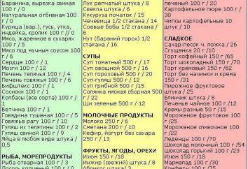Kohlenhydrate für Gewichtsverlust: eine Liste der Produkte, die Tabelle