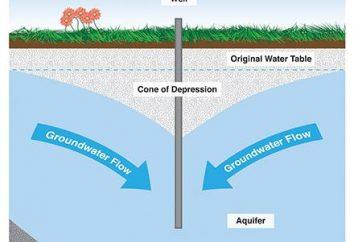 Le principe fonctionne bien dans l'eau. Quel est le principe des puits d'eau