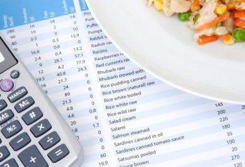 Jak obliczyć kaloryczność potraw przez składników? Kalkulator kalorii dania gotowe