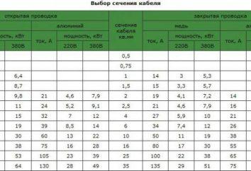 Lasttabelle für Kabelquerschnitt: Auswahl, Berechnungs-