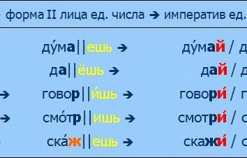 elementos estruturais no idioma russo. de uma palavra