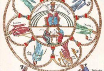 Siete artes liberales en la Edad Media