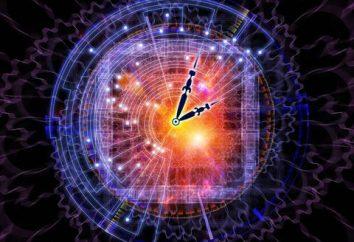 A lei da aceleração da história: definição, exemplos, provas e refutação