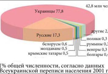 Nationale de l'Ukraine. Histoire de l'Ukraine