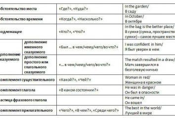 L'uso delle preposizioni in inglese: le regole