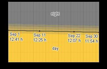 Qual é o melhor para setembro no Egito