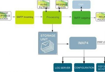 el almacenamiento de seguridad IMAP