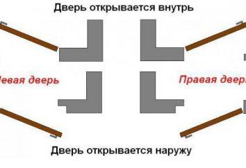 Cómo determinar la puerta izquierda o derecha? ¿Cómo entender – puerta interior hacia la izquierda o la derecha?
