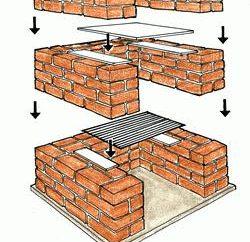 Como construir uma churrasqueira de tijolos com suas próprias mãos?