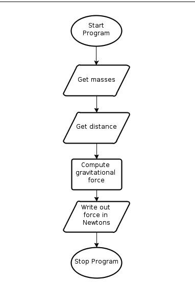 flussdiagramm symbole bedeutung