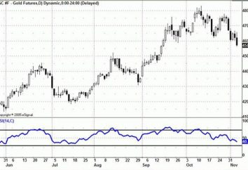Índice de Força Relativa RSI-indicador no mercado Forex